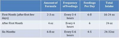 How Much Breastmilk For Newborn Chart How Much Milk Do Breastfed Babies Eat Exclusive Pumping