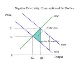 Negative Externality Graph To What Extent Might The Problems Of Negative Externalities
