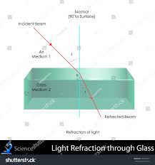 Why Is Light Refracted Easy Edit Vector Illustration Refraction Light Stock Vector