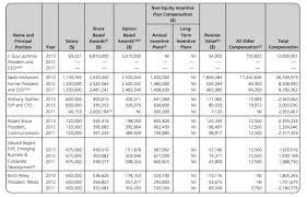 Zed Fare Chart 2017 Zed Mileage Calculator