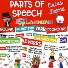Parts Of Speech Anchor Chart Posters Circus Big Top Theme Melonheadz Clip Art