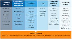 Addressing Social Determinants Of Health Sdoh Beyond The Clinic