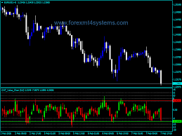 Forex Charts With Indicators Forex Cht Value Chart V2 Indicator Forexmt4systems