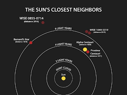 what is the of the nearest star to earth that is a main nasa