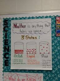 My Own Poster For The 3 States Of Matter Matter Science