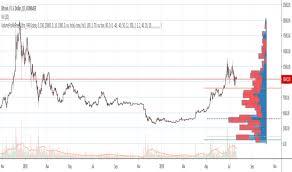 Market Profile Charts Zerodha Volume Profile Technical Indicators Indicators And