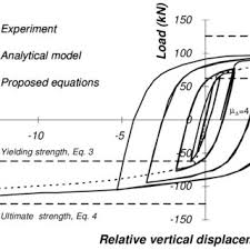 equivalent steel plate used to calculate the yield strength shear force vertical displacement measured during the test