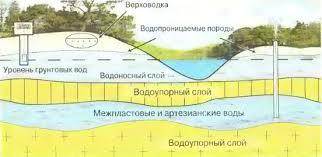 Образование подземных вод и их влияние на рельеф подземные пещеры  Рис 98 Подземные воды