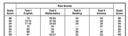 How To Get A Perfect Act Score By A 36 Full Scorer