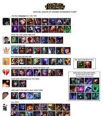 Timeless League Of Legends Height Chart 2019
