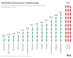 the research is clear gun control saves lives vox a chart shows america s disproportionate levels of gun violence
