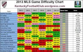 Kfc Mls Fantasy Difficulty Chart Week 5 Week 10 Mls