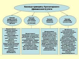 Загрузить Принципы учета финансовых результатов курсовая Принципы учета финансовых результатов курсовая в деталях