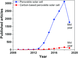 Perovskite Solar Cell Efficiency Chart Carbon Based Materials For Stable Cheaper And Large Scale