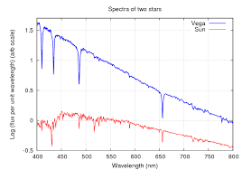 Emission And Absorption Lines