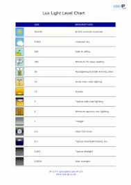 Lux Light Level Chart