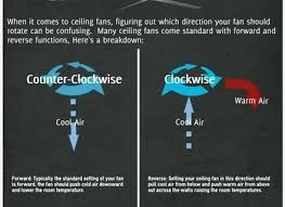 which direction should my fan spin what is the proper ceiling fan direction for hot and cold a should ceiling fans spin clockwise or counterclockwise which