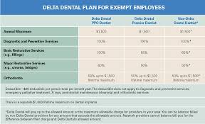 Delta Dental Ppo Plan   ORAL   DENTAL REFERENCES additionally PPO Value and Basic Plan as well Delta Dental   Delta Dental PPO  Point of Service moreover Dental Insurance Rates and Coverage options for Individuals likewise Delta Dental of New Mexico  Oral Health is Our Passion in addition  likewise Delta Dental Ppo Plan   ORAL   DENTAL REFERENCES additionally State approves new Delta Dental PPO plan   WBJournal in addition Dental   My Llano Benefits in addition delta dental providers  humana dental plan  cigna provider also Dental Ppo Plans Metlife   ORAL   DENTAL REFERENCES. on delta dental ppo plans