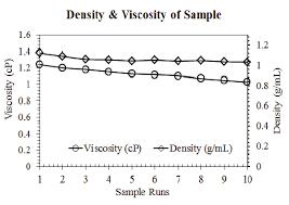 Density G Ml Viscosity Cp Of Lpg Sample Download