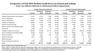 School College And Departmental Credit Analysis Academic