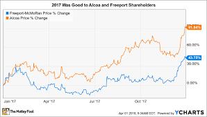 Freeport Mcmoran Stock Price Chart Better Buy Freeport Mcmoran Inc Vs Alcoa Corporation