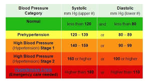 blood pressure charts for adults blood preasure chart chart2 paketsusudomba co
