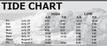 Tide Chart Scarborough Leader