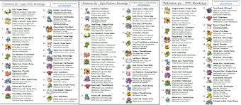 Pokemon Go Power Up Chart Do I Keep It Power It Up Or Transfer It A