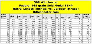308 Winchester Barrel Length And Velocity Federal 168 Grain