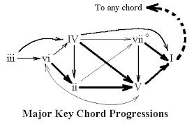 Chord Structure Chart 52 Abundant Major Chord Progression Flow Chart