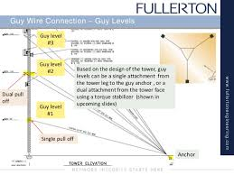 Tower Guy Wire Tension Chart Part 3 Guy Tower Structure