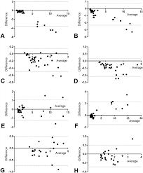 Bland Altman Analyses Y Axis Meter Method Reference Method X