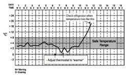 Vaccine Fridge Temperature Chart Bedowntowndaytona Com