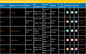 Seymour Duncan Tone Chart Best Picture Of Chart Anyimage Org