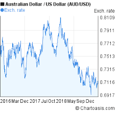 Us To Aud Chart Aud Usd 3 Years Chart Chartoasis Com