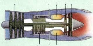 Реактивные двигатели Реферат Горючее попадая в двигатель 1 перемешивается со сжатым воздухом и сгорает в камере сгорания 2 Расширяющиеся газы вращают быстроходную 3 и