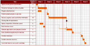 Ict Date Chart Teach Ict A2 Level Ict Ocr Exam Board Project Planning