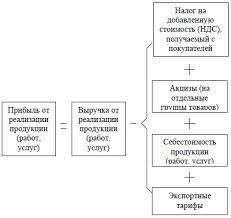 Балансовая прибыль предприятия анализ состава и динамики Как правило основной элемент балансовой прибыли составляет прибыль от реализации продукции выполнения работ или оказания услуг поэтому подавляющая часть