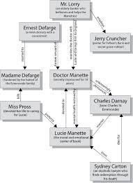 Death Of A Salesman Character Chart Tale Of Two Cities Characters Tale Of Two Cities By