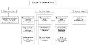 Схема конституционного права источники Подобно конституции государства они Вот как один из авторов предложил представить источники