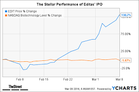Editas Edit Relies On Friends For Post Ipo Stock Boom