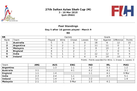 here s what the table looks like following india s loss to ireland in their last round