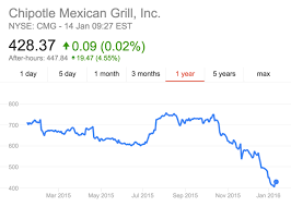Chipotle Pays The Price For Poisoning Customers Business