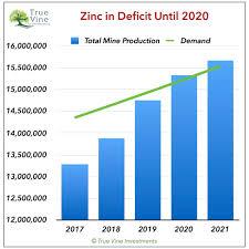 Investing Com Zinc Chart Zinc Is Preparing To Turn Higher Seeking Alpha