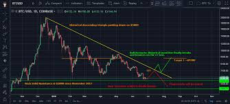 Bitcoin Ta Daily Chart Analysis End Of Q3 2018 Toshi