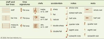 Musical Notation Description Systems Note Symbols