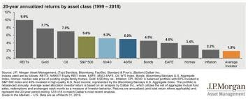 Annualized Returns By Asset Class From 1999 To 2018