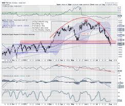 Market Setup Trade Setup Nifty Should See A Pullback But
