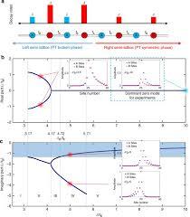 photonic zero mode in a non hermitian