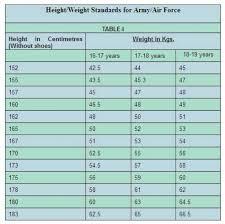 Nda Minimum Height Weight Standards 2019 2020 Studychacha